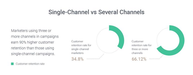 omnichannel-marketing-automation-retention-rate-statistics-1