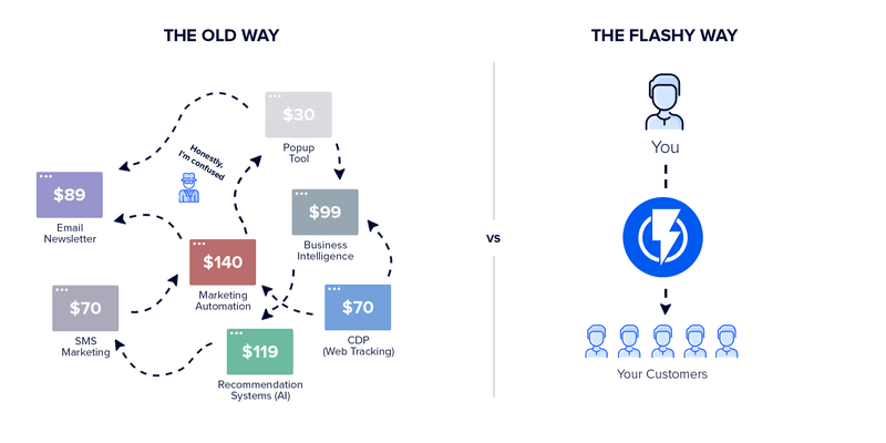 marketing automation platform graphic