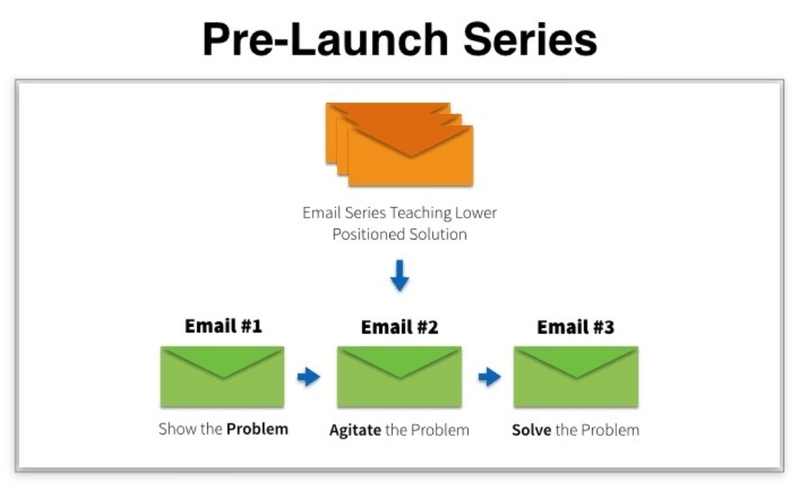 bryan harris videofruit growth tools pre launch email series