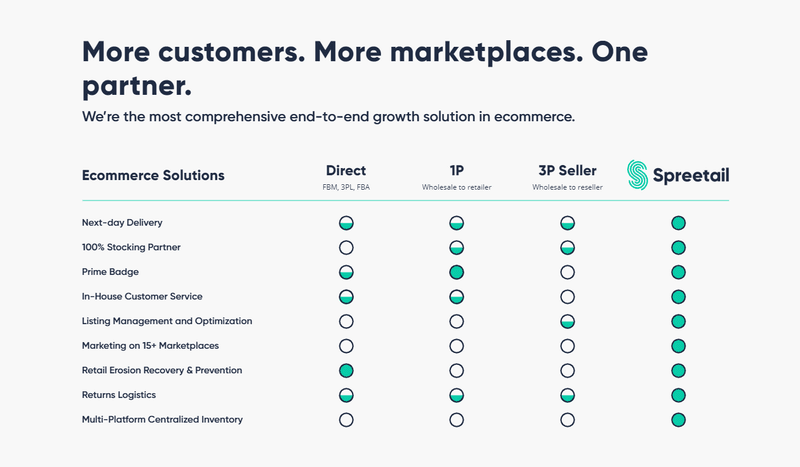 spreetail ecommerce growth on online marketplaces