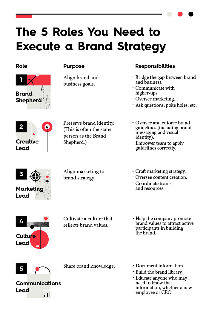 static-brand-strategy-role-visual