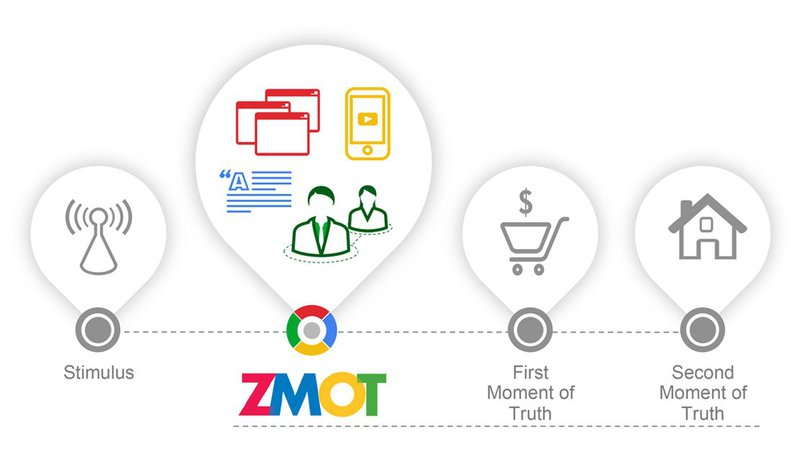 Google ZMOT illustration graphic