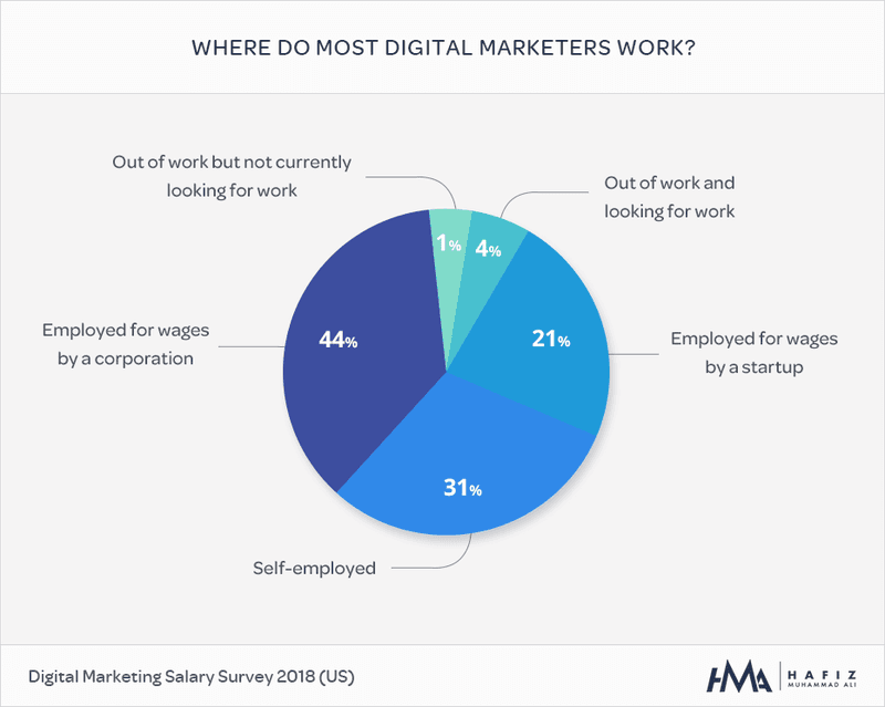 where do most digital marketers work graph