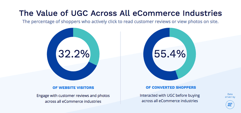 yotpo the value of UGC