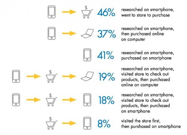 omnichannel sales data stats statistics
