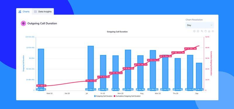 Charts on the analytics window