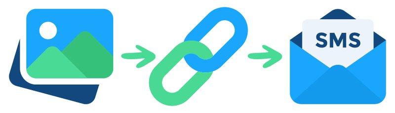 Links acortados en SMS