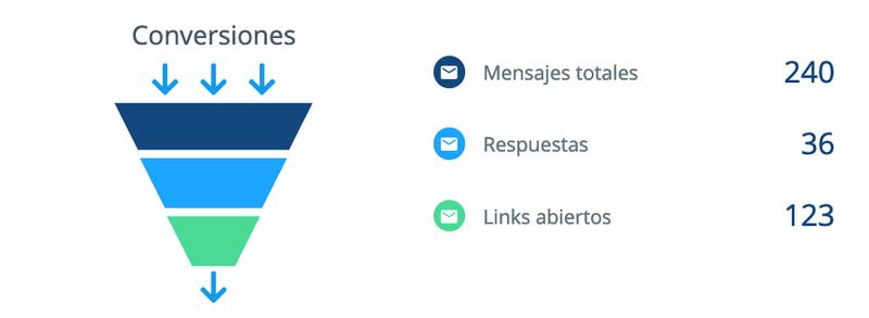 Reportes de SMS Masivos
