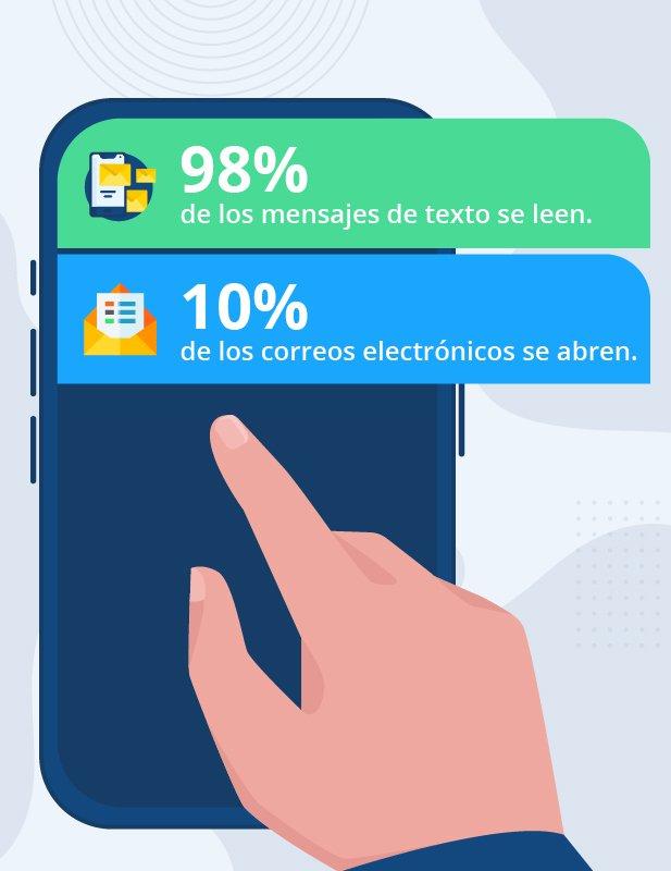 Tasa de apertura SMS marketing