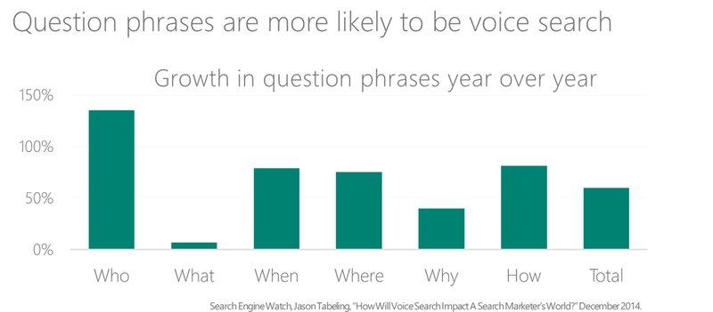 de groei in vraagwoorden tot 2014