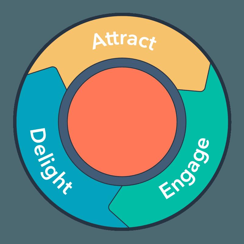 De fazes van de inbound methodologie: attract, engage, delight.