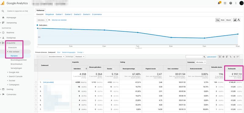 SEO KPI - Aandeel verkoop via organic traffic