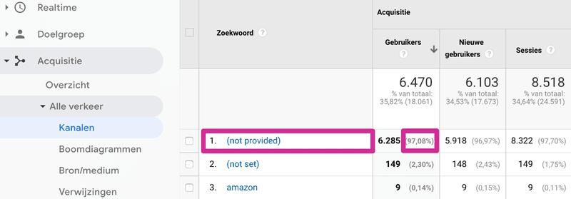 Not provided - keywords in Google Analytics
