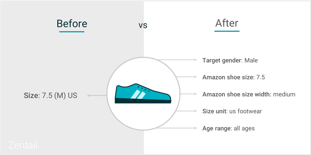 example of how a shoe size looks following amazon's new footwear requirements