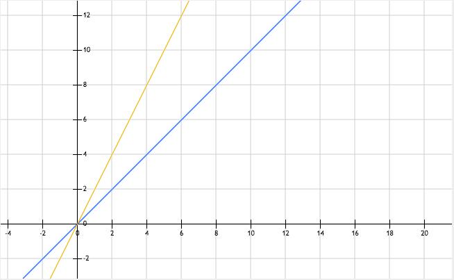 graphique, fonction linéaire, droites
