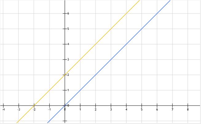 graphique, fonction linéaire, exemple
