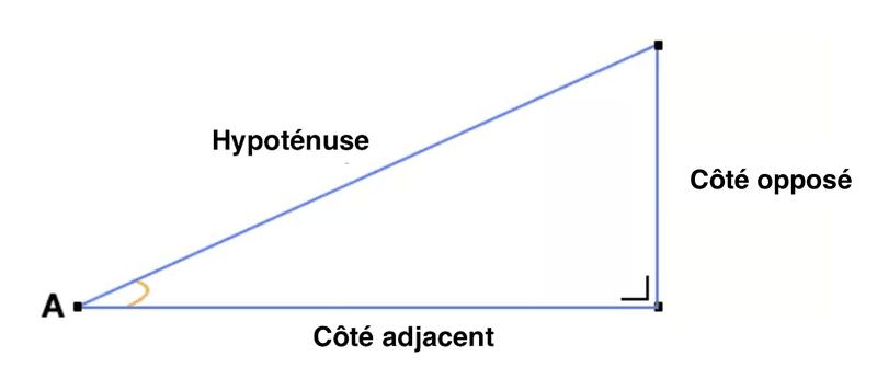 Hypoténuse, côté opposé et côté adjacent