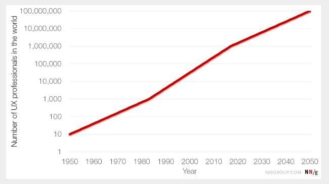 Número de profissionais de UX Design ao longo dos anos, de acordo com o NN/g