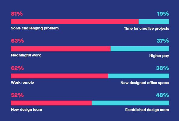 Qualidades mais procuradas por Product Designers em companhias de Design
