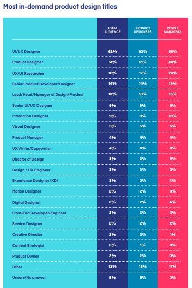 Cargos mais procurados em Design, de acordo com pesquisa da Invision