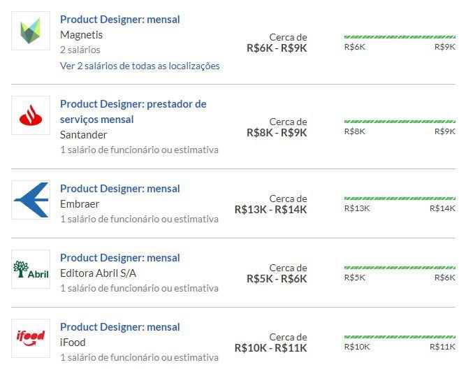 Salários em Product Design cadastrados no Glassdoor