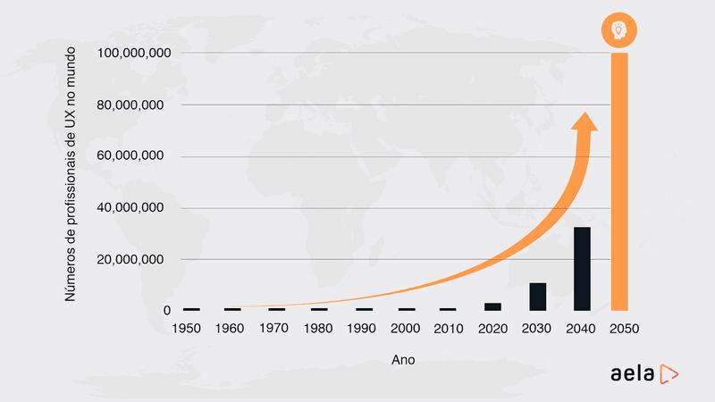 Gráfico mostrando a ascensão do UX Design nos Próximos Anos