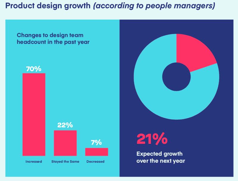 Gráfico mostrando o crescimento em Product Design