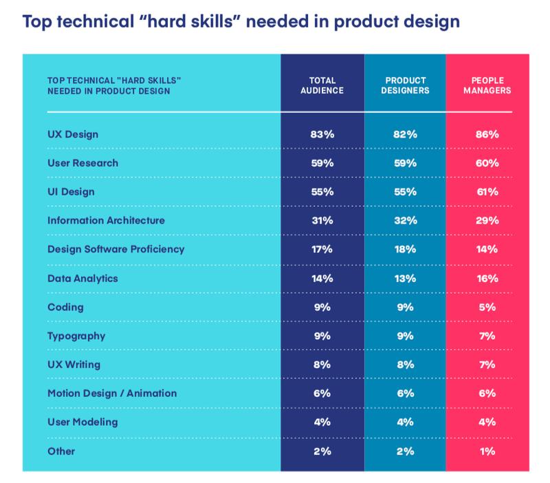 Tabela mostrando as hard skills