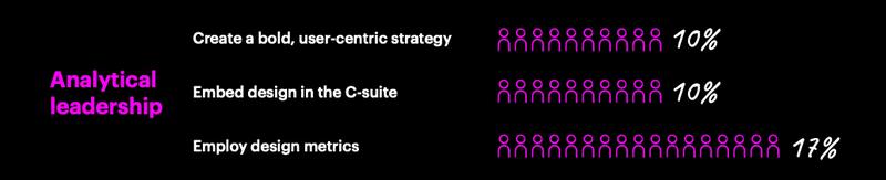 Gráfico demonstrando as fraquezas em UX Design das empresas principalmente em liderança analitica