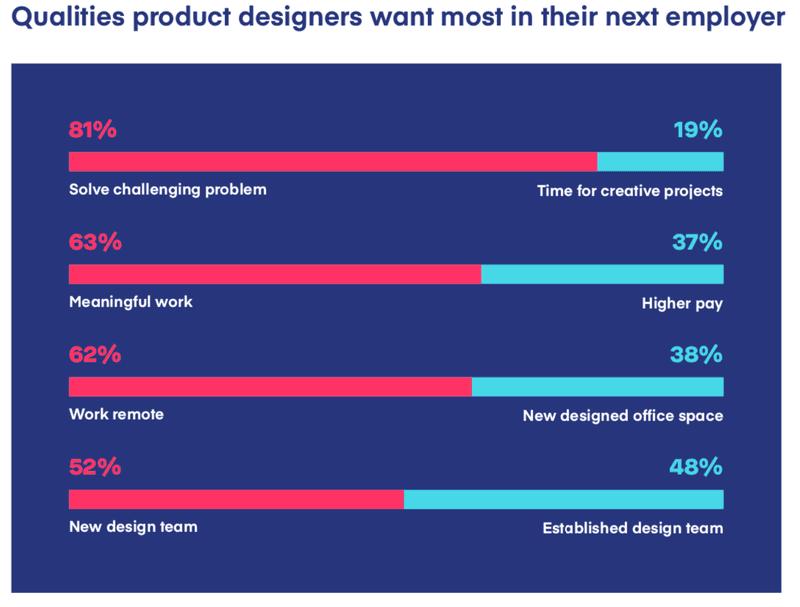 Gráfico mostrando outros valores importantes para o candidato em Product Design