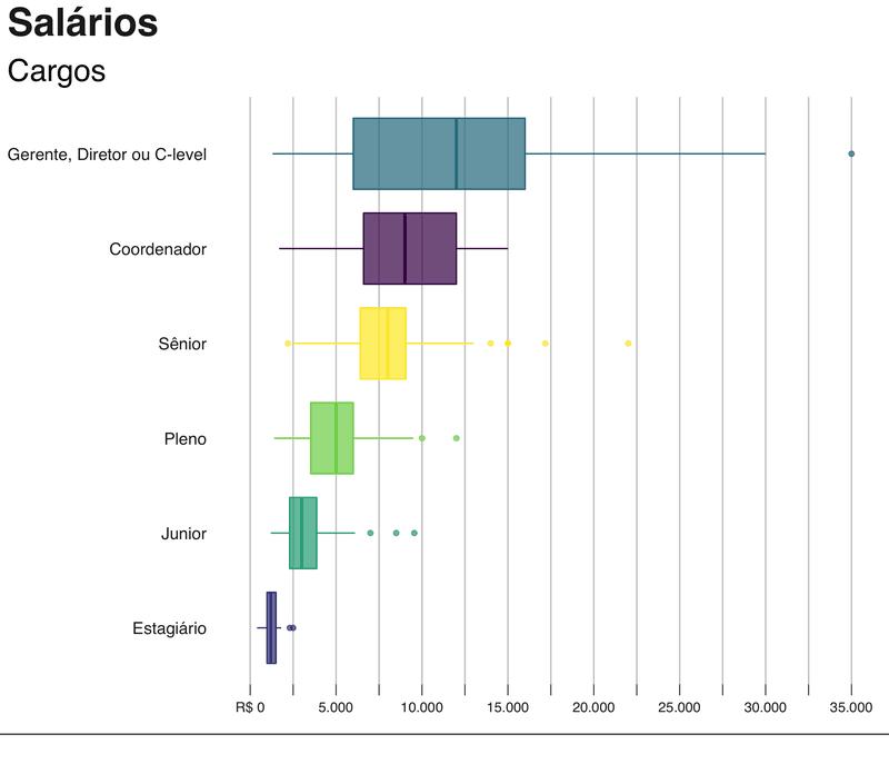 Gráfico do panorama UX mostrando as diferenças salariais por cargo