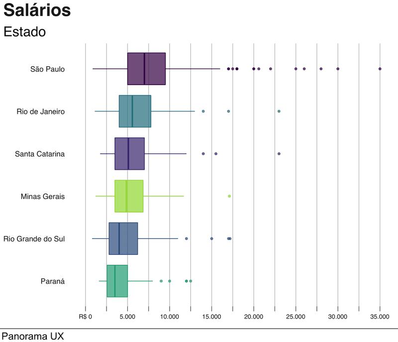 Gráfico do Panorama UX demonstrando os diferentes salarios por estados brasileiros
