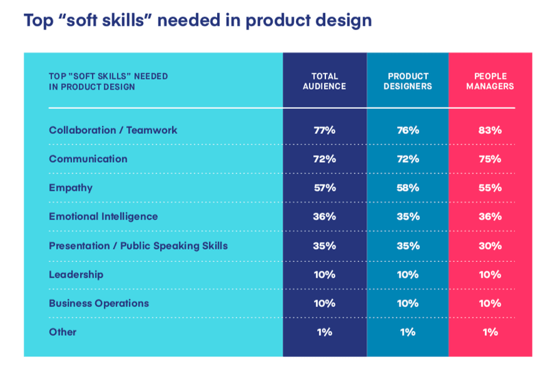 Tabela de Soft Skills Desejáveis