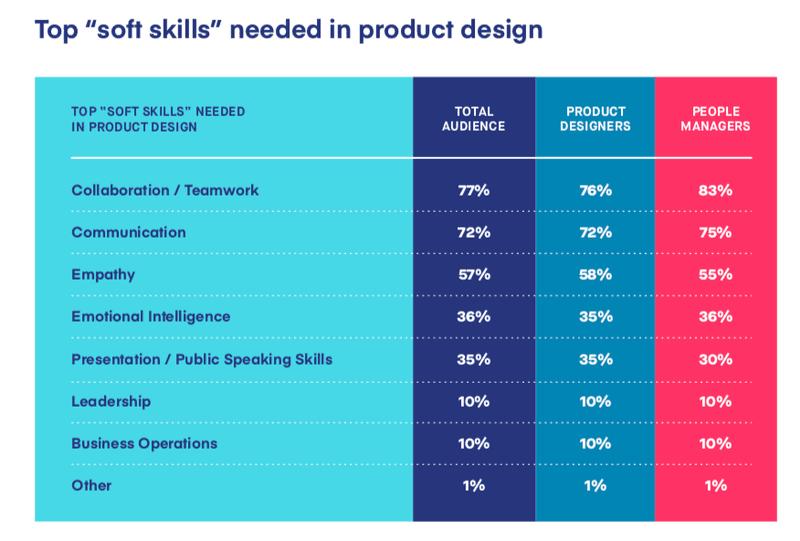 Tabela mostrando os principais soft skills
