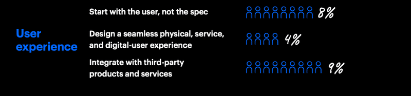 Gráfico demonstrando as fraquezas do UX Design nas empresas, principalmente em UX
