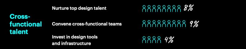 Gráfico demonstrando as fraquezas em UX Design principalmente em talentos multifuncionais