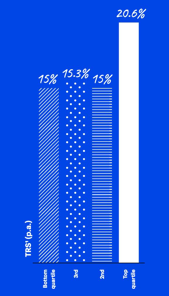 Gráfico comparando o valor do retorno para os investidores. Empresas com bom UX Design possuem um índice acima da média