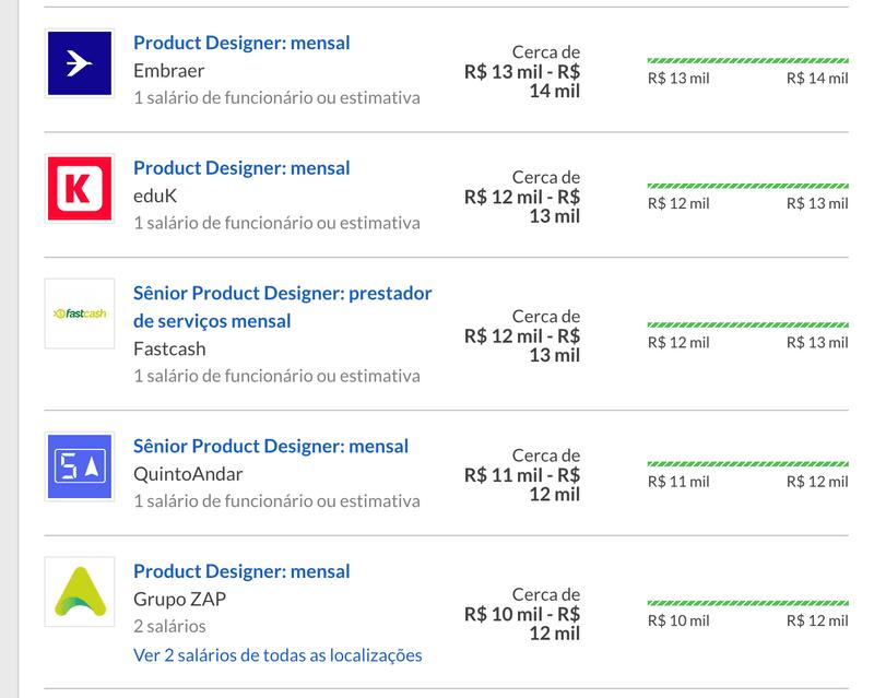 Oportunidades em UX Design