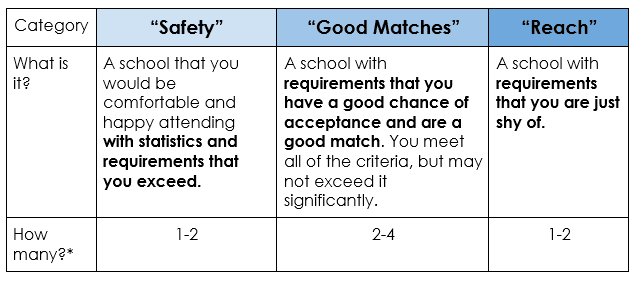 When thinking about which colleges fit on your list, it's important to classify your schools into these three categories: safety, good matches, and reach.