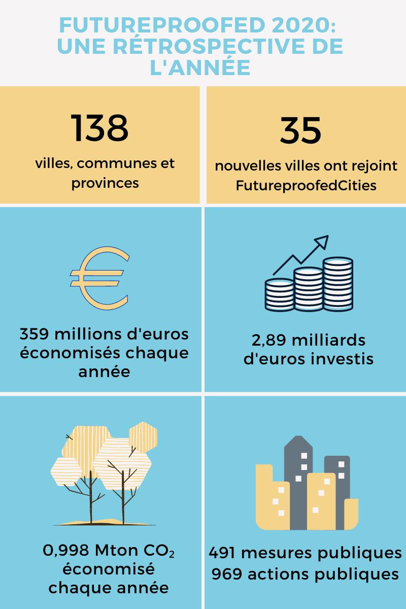 Futureproofed 2020 : une rétrospective de l'année