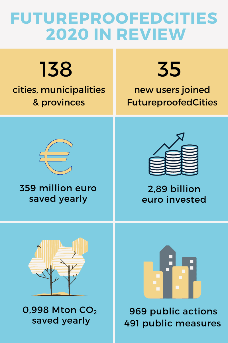 Futureproofed 2020 Year In Review