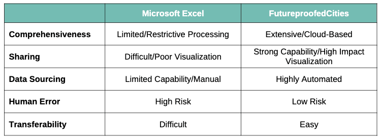 FutureproofedCities outperforms Excel.