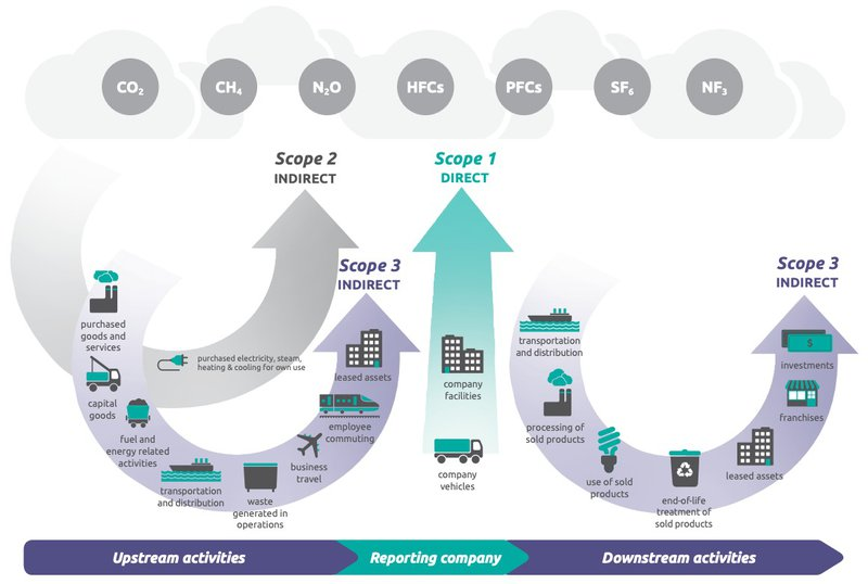 Overview of GHG Protocol scopes and emissions across the value chain.