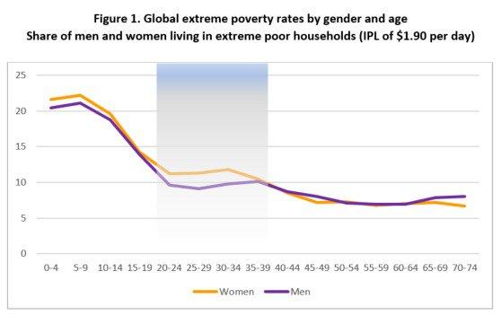Taux d'extrême pauvreté dans le monde, par sexe et par âge