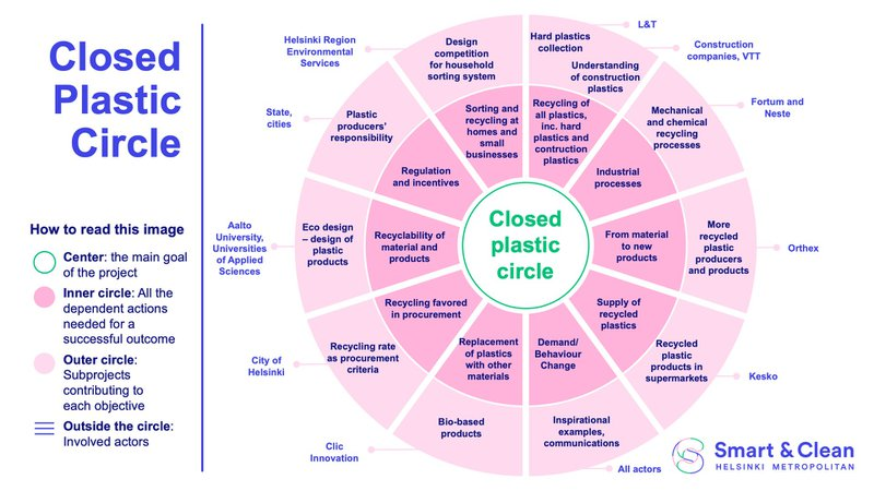 The Helsinki Metropolitan Smart & Clean ecosystem in one visualisation.