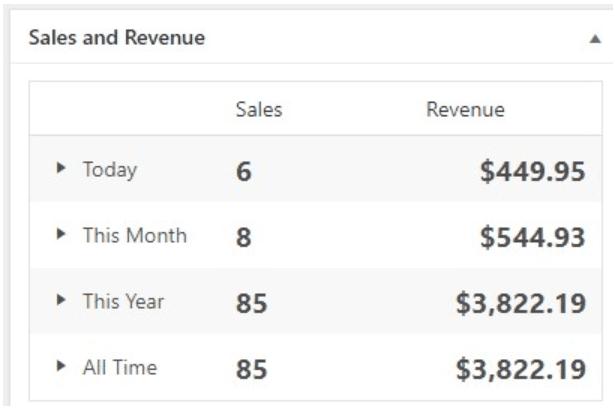 Rankd SEO Revenue 1-month Since Launch