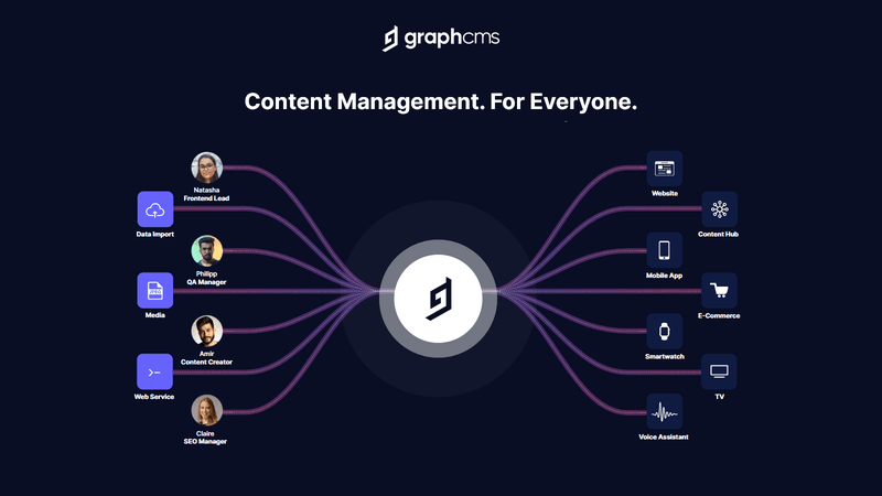 Why we invested in GraphCMS: GraphCMS visual
