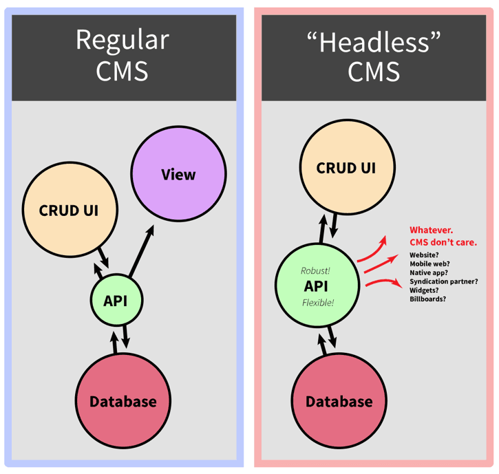 Why we invested in GraphCMS: Headless CMS explained visually