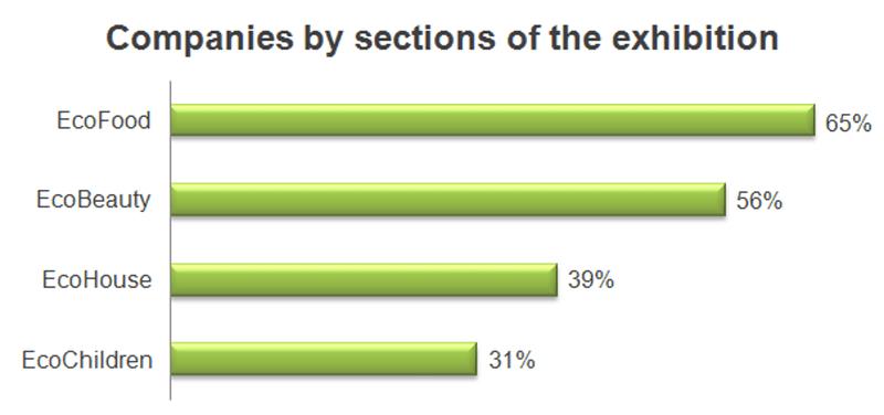 Die Ecocityexpo in Moskau in Zahlen: Naturkosmetik in Russland