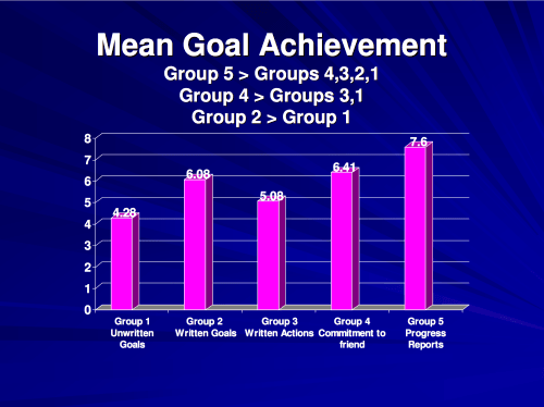Mean goal achievement rate graph by groups. In ascending order: group 1 (4.28), group 3 (5.08), group 2 (6.08), group 4 (6.41), group 5 (7.7)